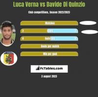 Luca Verna vs Davide Di Quinzio h2h player stats