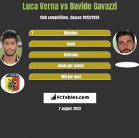 Luca Verna vs Davide Gavazzi h2h player stats