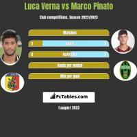 Luca Verna vs Marco Pinato h2h player stats