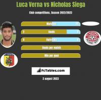 Luca Verna vs Nicholas Siega h2h player stats