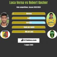 Luca Verna vs Robert Gucher h2h player stats