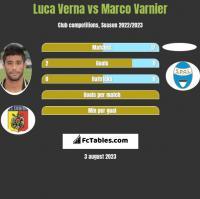 Luca Verna vs Marco Varnier h2h player stats