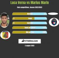 Luca Verna vs Marius Marin h2h player stats