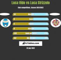 Luca Vido vs Luca Strizzolo h2h player stats