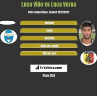 Luca Vido vs Luca Verna h2h player stats
