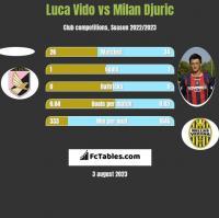 Luca Vido vs Milan Djuric h2h player stats