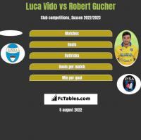 Luca Vido vs Robert Gucher h2h player stats