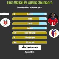 Luca Vignali vs Adama Soumaoro h2h player stats