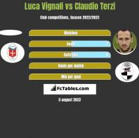Luca Vignali vs Claudio Terzi h2h player stats
