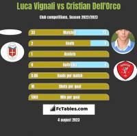 Luca Vignali vs Cristian Dell'Orco h2h player stats