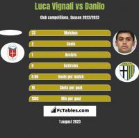 Luca Vignali vs Danilo h2h player stats