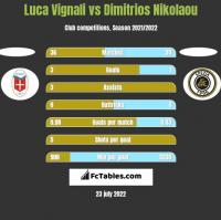 Luca Vignali vs Dimitrios Nikolaou h2h player stats