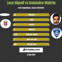 Luca Vignali vs Domenico Maietta h2h player stats