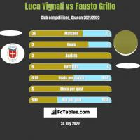Luca Vignali vs Fausto Grillo h2h player stats