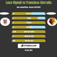 Luca Vignali vs Francisco Sierralta h2h player stats