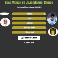 Luca Vignali vs Juan Manuel Ramos h2h player stats