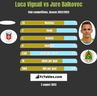 Luca Vignali vs Jure Balkovec h2h player stats