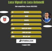 Luca Vignali vs Luca Antonelli h2h player stats