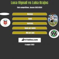 Luca Vignali vs Luka Krajnc h2h player stats