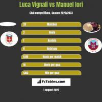 Luca Vignali vs Manuel Iori h2h player stats