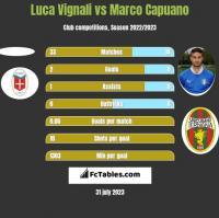 Luca Vignali vs Marco Capuano h2h player stats