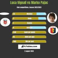 Luca Vignali vs Marko Pajac h2h player stats