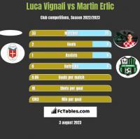 Luca Vignali vs Martin Erlic h2h player stats