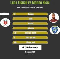 Luca Vignali vs Matteo Ricci h2h player stats