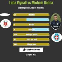 Luca Vignali vs Michele Rocca h2h player stats