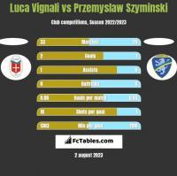 Luca Vignali vs Przemyslaw Szyminski h2h player stats