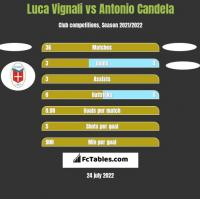 Luca Vignali vs Antonio Candela h2h player stats