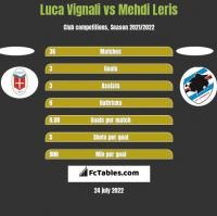 Luca Vignali vs Mehdi Leris h2h player stats