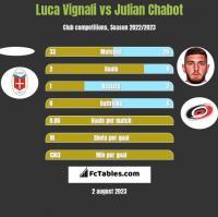 Luca Vignali vs Julian Chabot h2h player stats