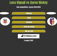 Luca Vignali vs Aaron Hickey h2h player stats