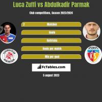 Luca Zuffi vs Abdulkadir Parmak h2h player stats