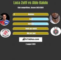 Luca Zuffi vs Aldo Kalulu h2h player stats
