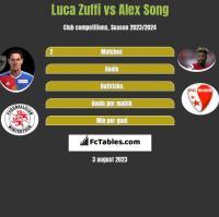 Luca Zuffi vs Alex Song h2h player stats