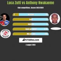 Luca Zuffi vs Anthony Nwakaeme h2h player stats