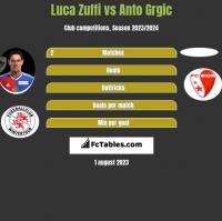 Luca Zuffi vs Anto Grgic h2h player stats