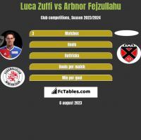 Luca Zuffi vs Arbnor Fejzullahu h2h player stats