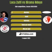 Luca Zuffi vs Birama Ndoye h2h player stats