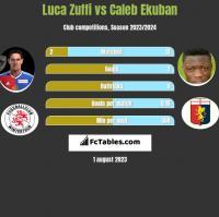 Luca Zuffi vs Caleb Ekuban h2h player stats