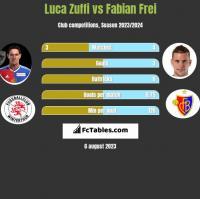 Luca Zuffi vs Fabian Frei h2h player stats