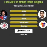 Luca Zuffi vs Matias Delgado h2h player stats
