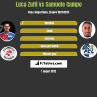 Luca Zuffi vs Samuele Campo h2h player stats
