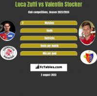 Luca Zuffi vs Valentin Stocker h2h player stats
