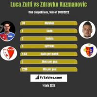 Luca Zuffi vs Zdravko Kuzmanović h2h player stats