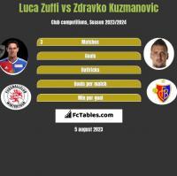 Luca Zuffi vs Zdravko Kuzmanovic h2h player stats