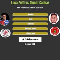 Luca Zuffi vs Ahmet Canbaz h2h player stats