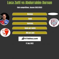 Luca Zuffi vs Abdurrahim Dursun h2h player stats